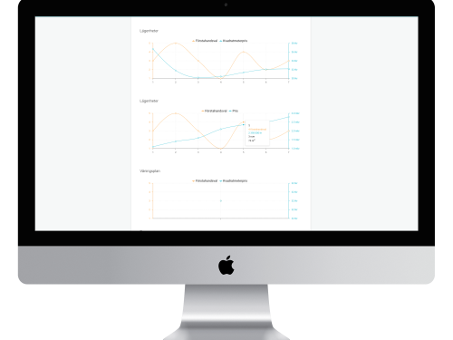 bostäder, nyproduktion,populära, graf, prissättning